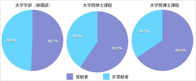 奨学金を受給している学生の割合